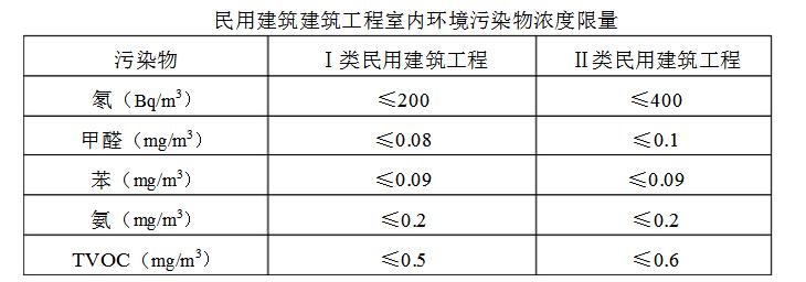 甲醛超标?这个甲醛检测的标准是什么?