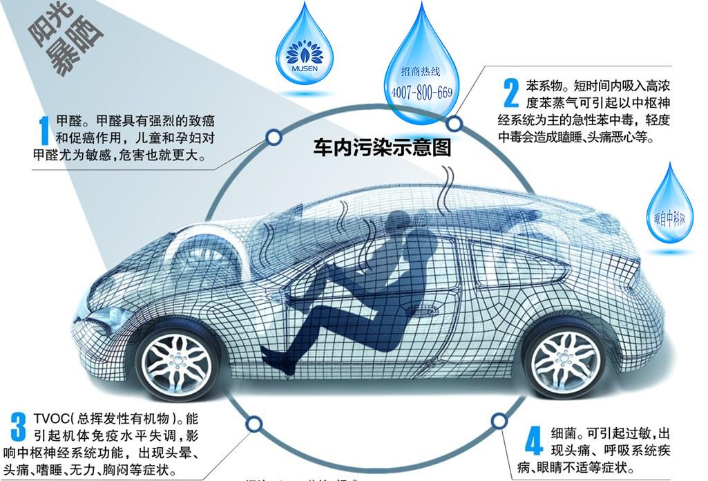 车内甲醛污染不容忽然,这些来源你都知道吗?
